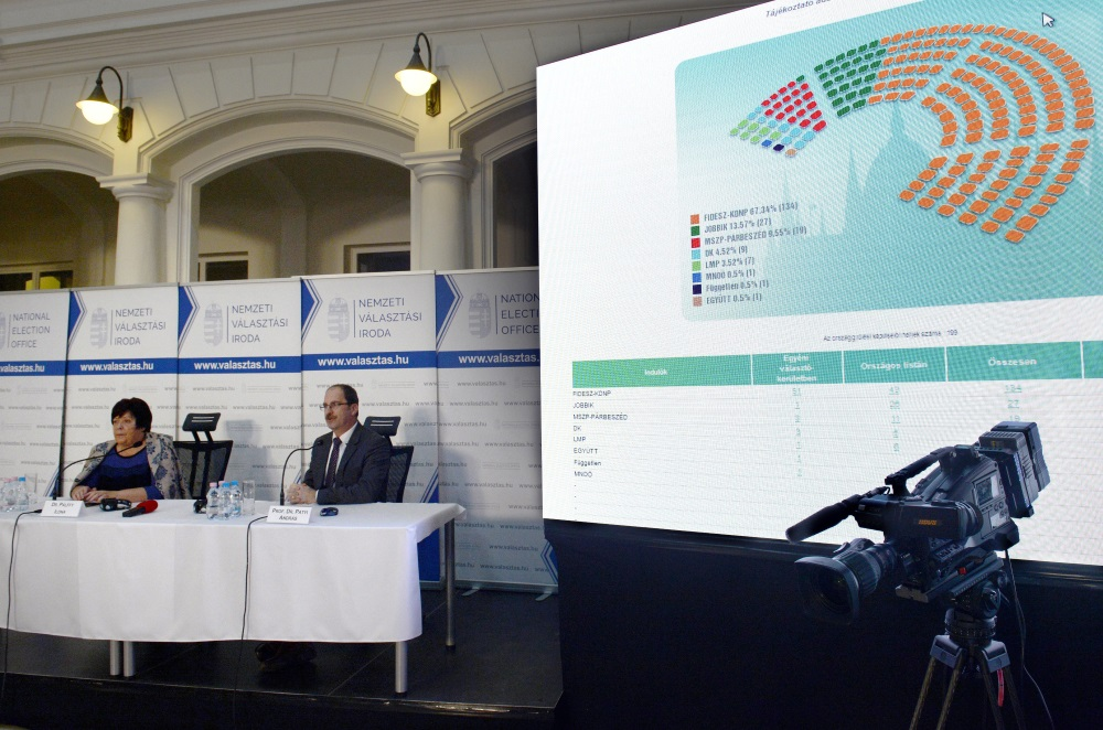 Democratic Opposition Failure To Coordinate Candidates Contributed To Fidesz Supermajority