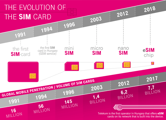 Magyar Telekom First To Offer E-Sim Cards