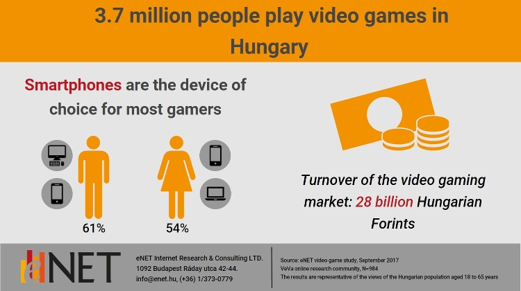 Hungary Is Home To 3.7 Million Gamers