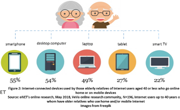 Support For The Elderly In Going Digital