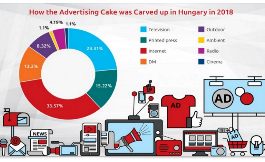 Hungary's Ad Market Continues To Grow, Albeit At Slower Pace