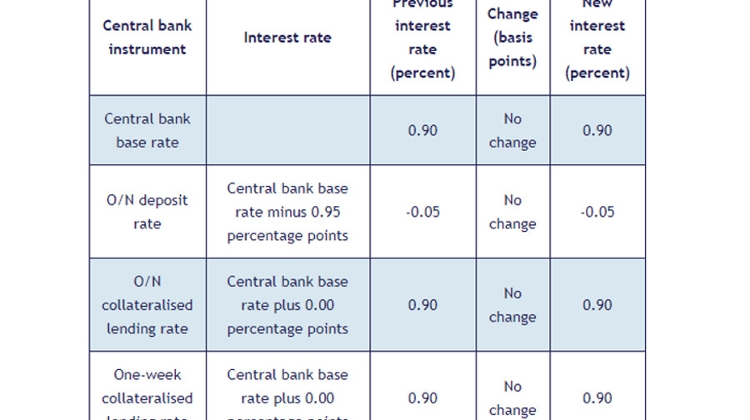 National Bank Of Hungary Leaves Base Rate Unchanged
