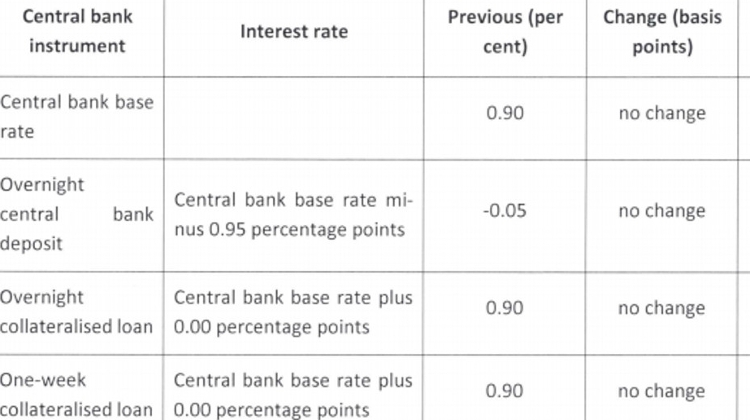 Hungary Central Bank Leaves Base Rate On Hold