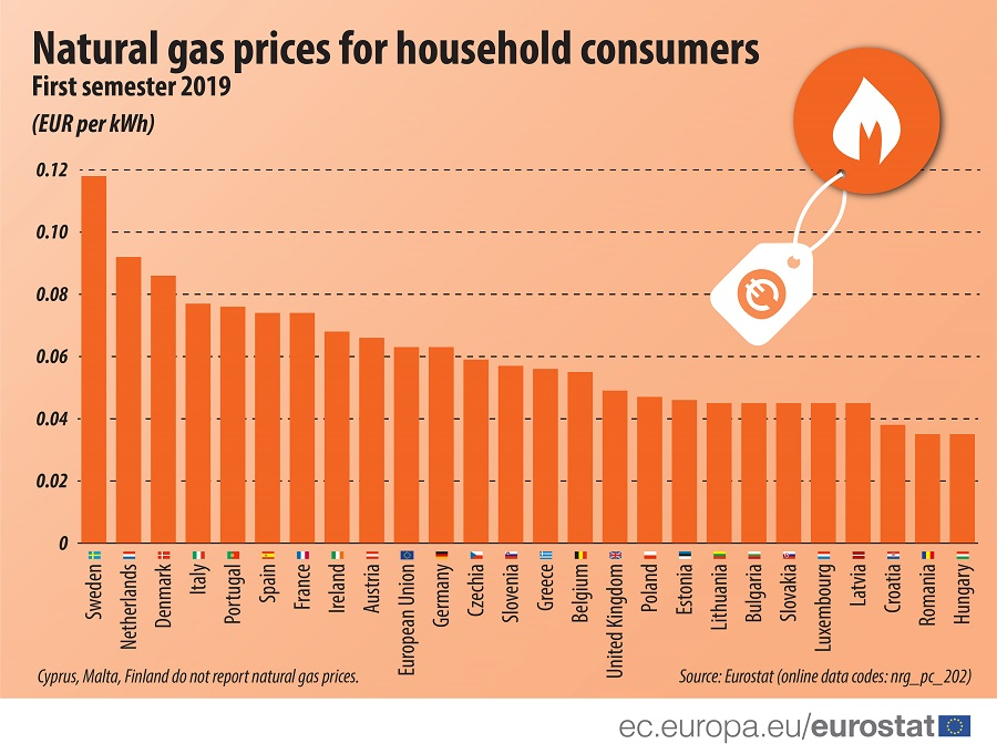Hungary Has Cheapest Gas, Second-Cheapest Electricity In EU
