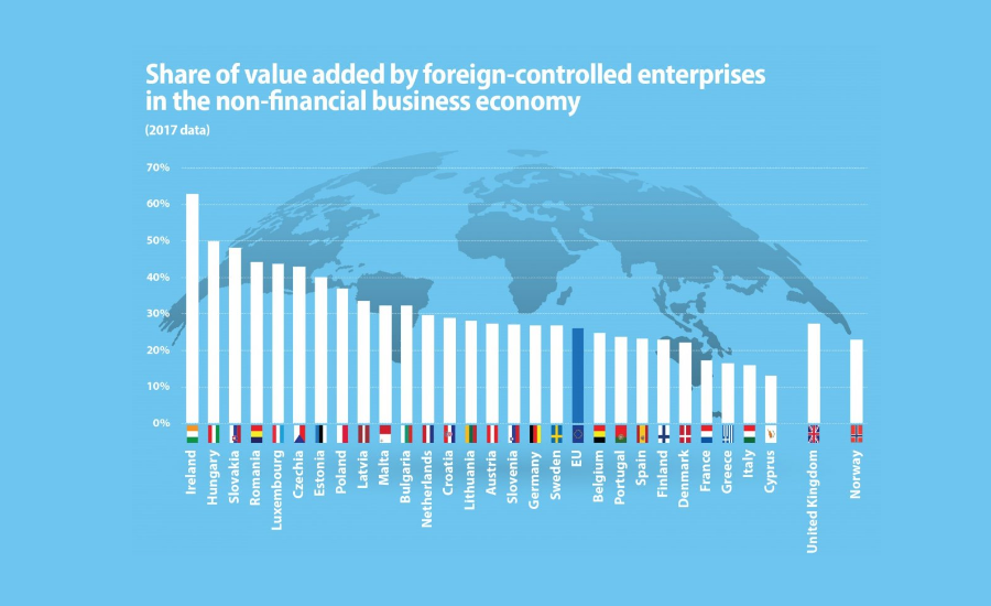 Share Of 'Value-Added' Created By Foreign Firms In Hungary 2nd Highest In EU