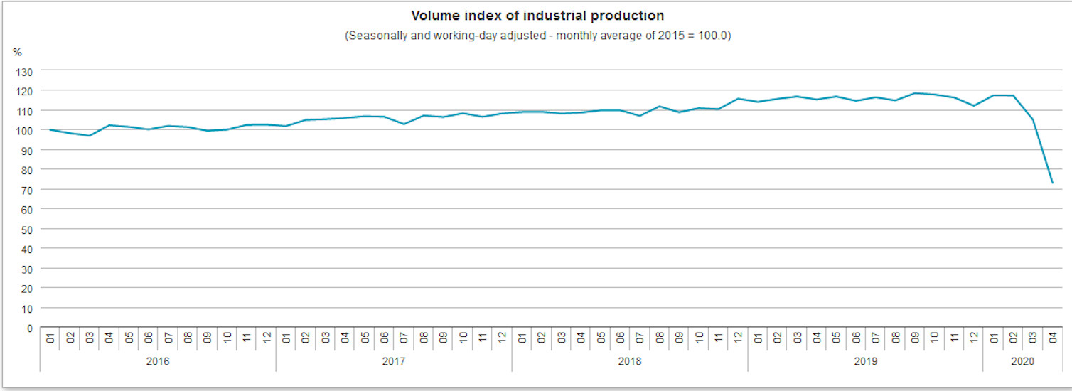 Hungarian Industrial Output Plunges 36.8% In April