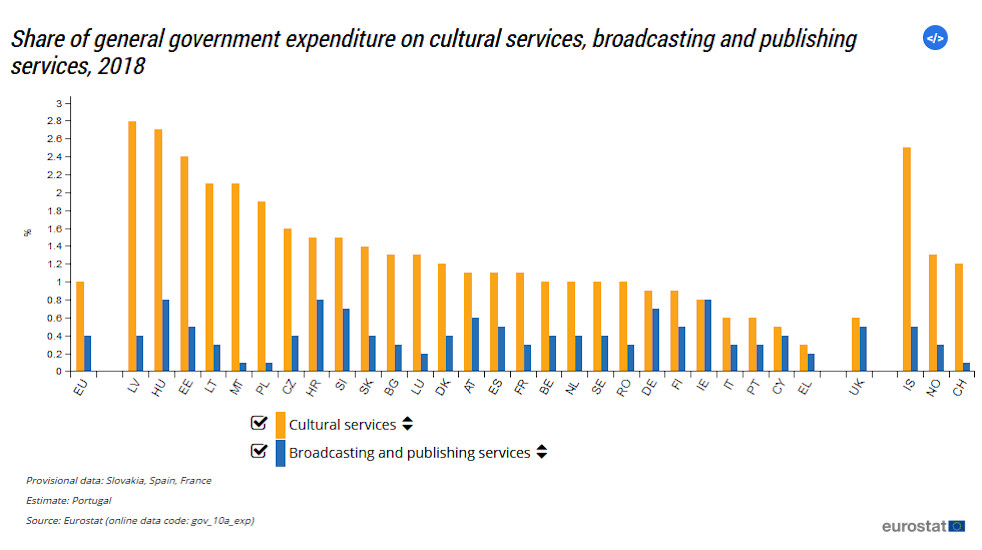 Share Of Spend On Cultural Services By Hungary 2nd Highest In EU