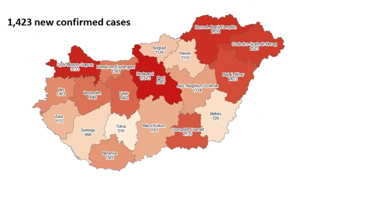 Coronavirus: Active Cases Stand At 34,016 With 48 New Deaths In Hungary