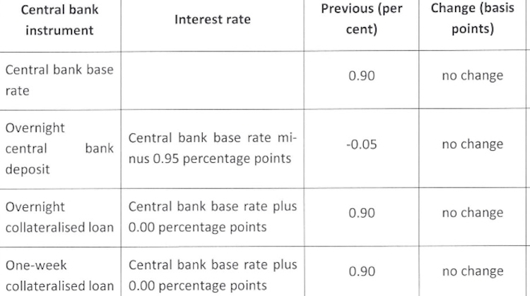 Hungarian Rate-Setters Keep Base Rate On Hold At 0.90%