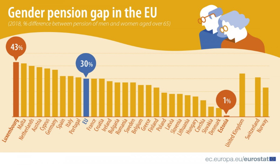 Hungary Gender Pension Gap Below EU Average