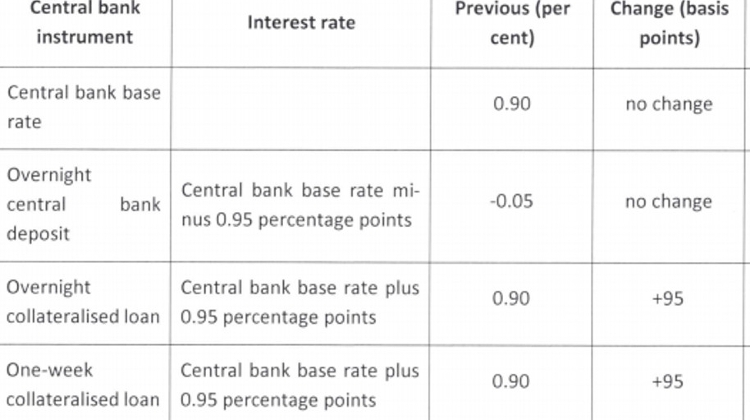 Hungary's National Bank Raises O/N, One-Week Collateralised Loan Rates To 1.85 Percent