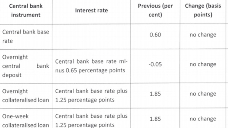 Base Rate Kept On Hold By Hungarian Central Bank