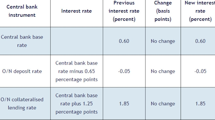 Hungary Central Bank Keeps Base Rate On Hold