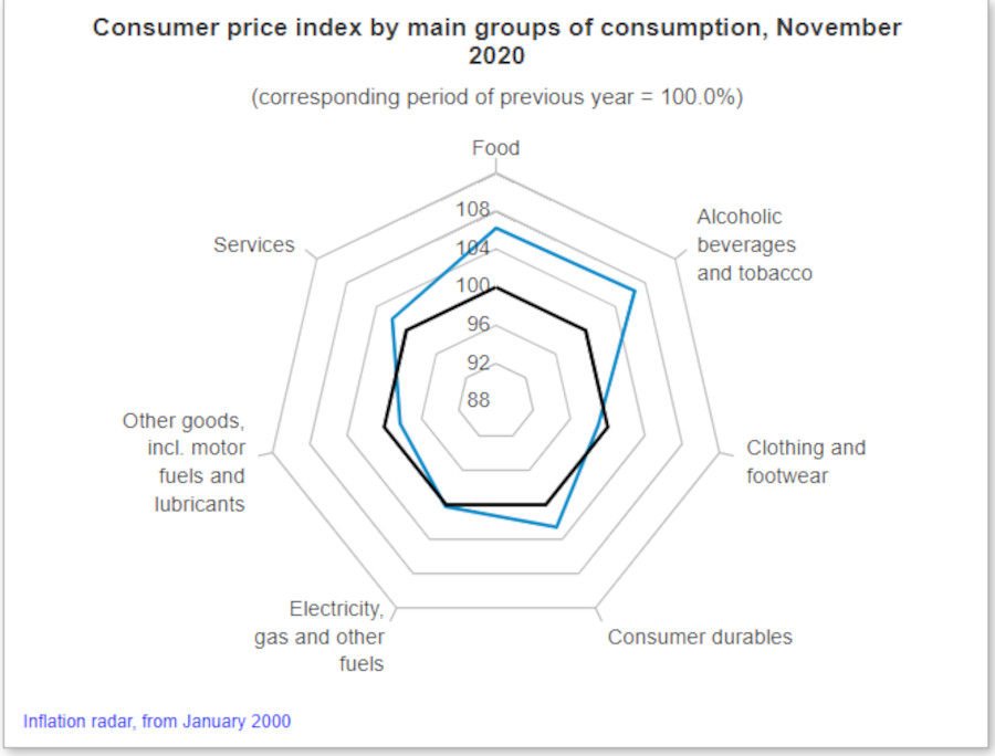 Consumer Price Index In Hungary Falls To 2.7 Percent In November
