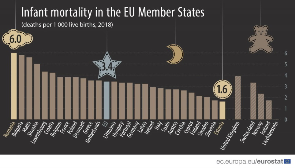 Infant Mortality In Hungary Around EU Average