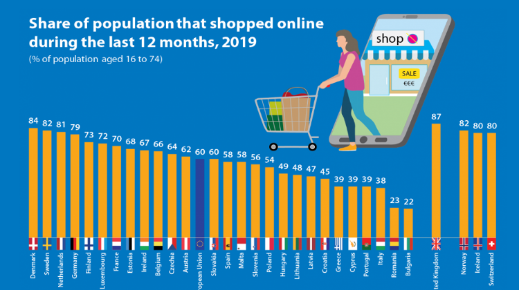 Share Of Online Shoppers In Hungary Below EU Average
