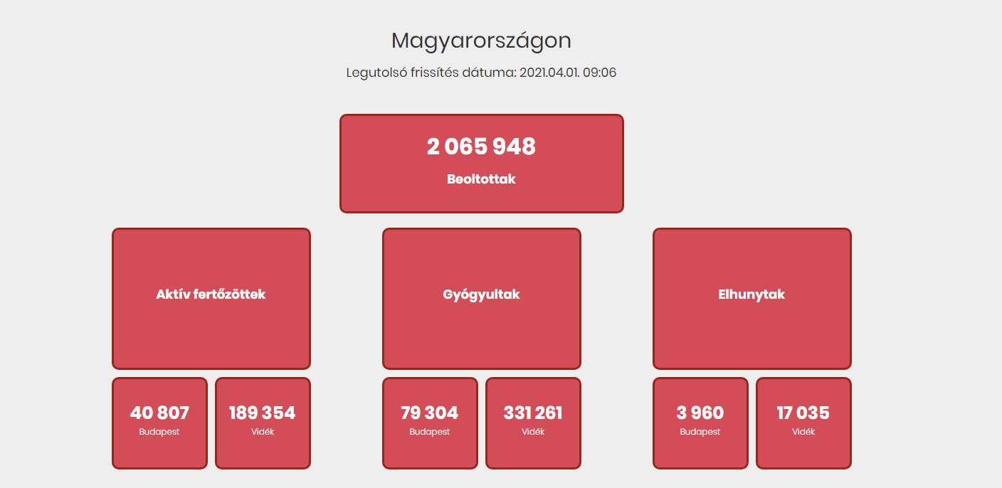 Hungarian Coronavirus Website Is The Least Informative In The Region