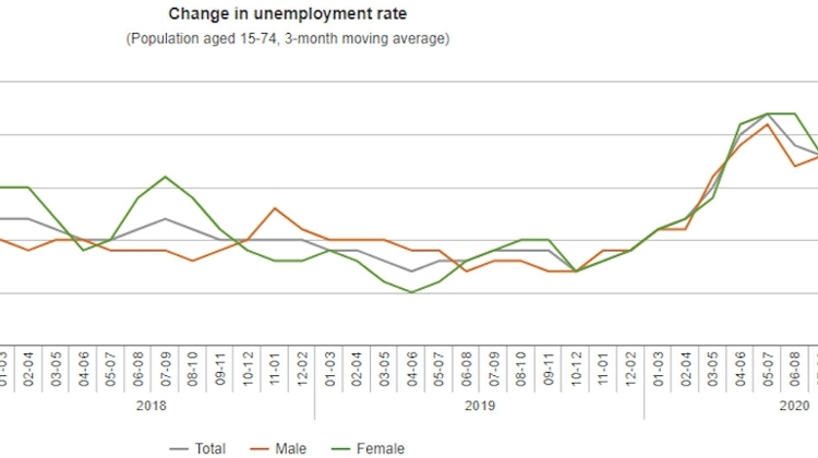 Hungary's Unemployment Rate Reaches 4.3 Percent In November - January