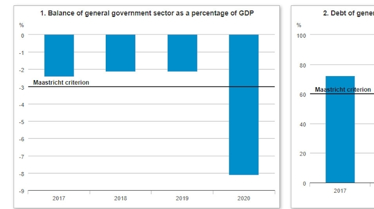 Budget Deficit 8.1% / GDP In 2020