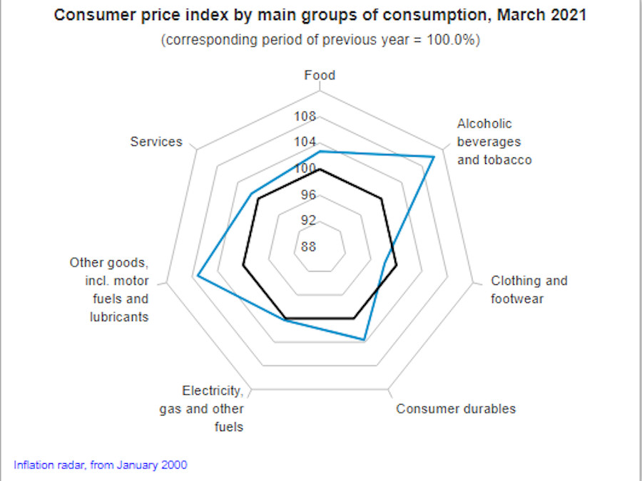 Inflation Hits 3.7% In March