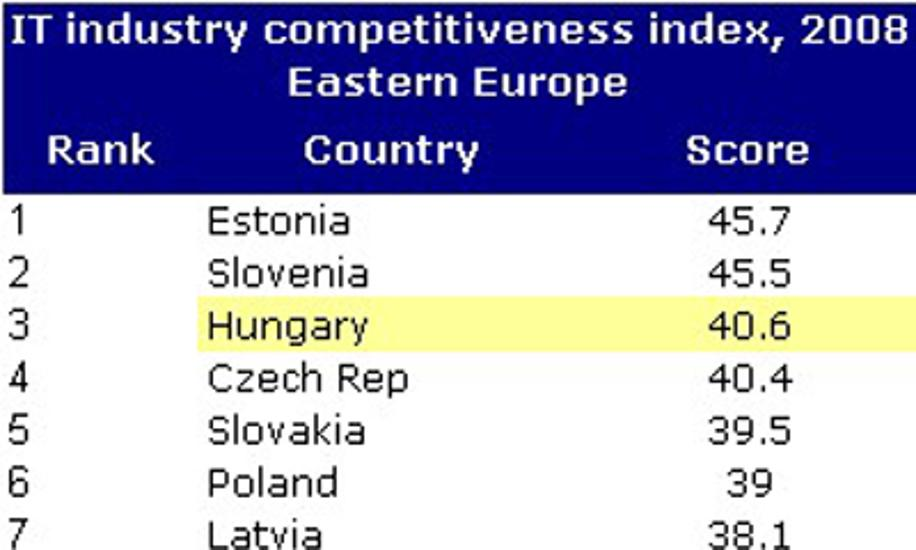Hungary Is 3rd Most Competitive Country In Eastern Europe's IT Industry