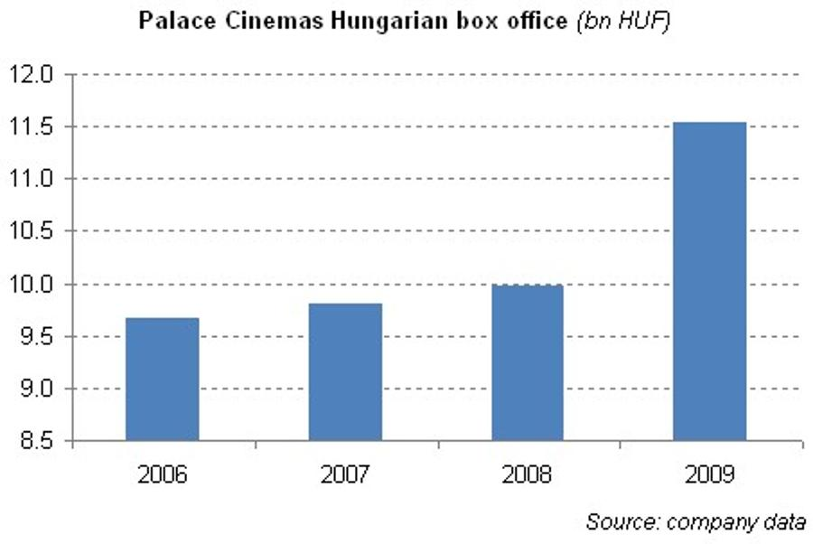 Crisis Creates Appetite For Movies In Hungary