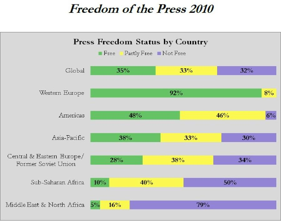 Freedom Of The Press Declines Slightly In Hungary