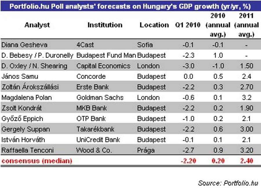 Hungarian Economy May Grow In 2010, But What Next?