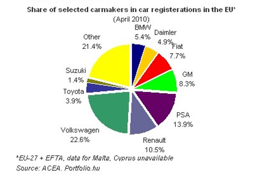 New Car Registrations Decline Again In Europe, Plunge In Hungary Slows