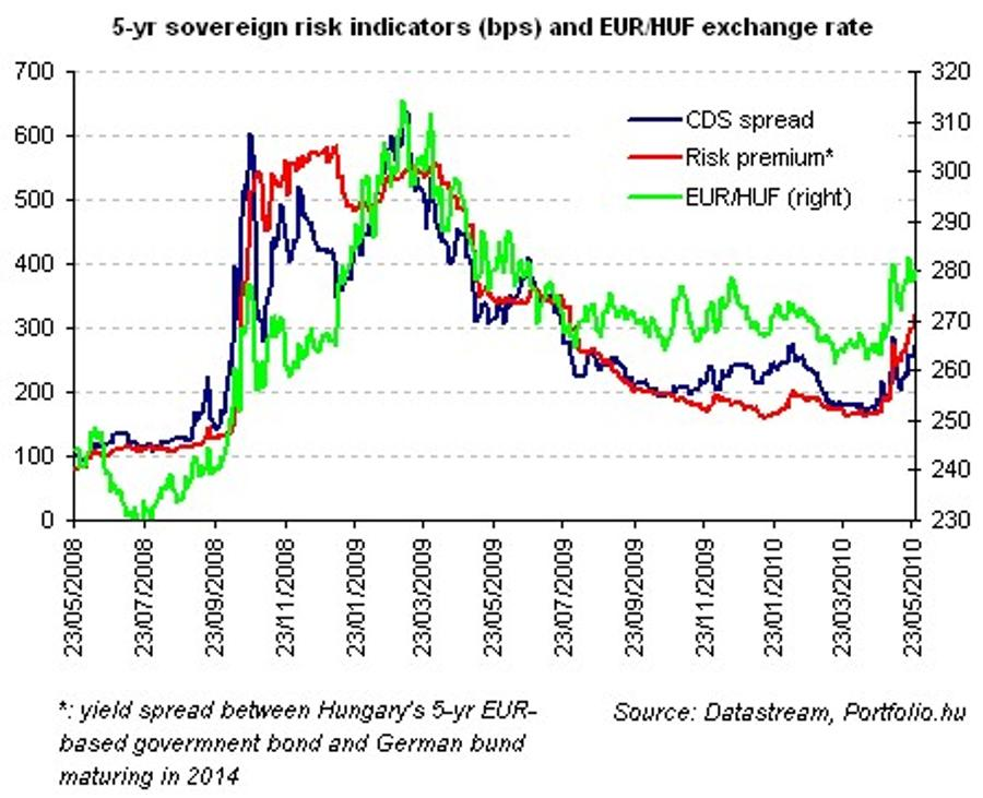 That's All For Now Folks! Market Expects Halt In Rate Cuts In Hungary