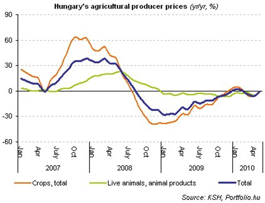 Decline In Hungary's Farmgate Prices Moderates