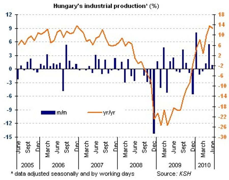 Hungary Industrial Production Grows 0.9% m/m In June vs. 5.6% In May