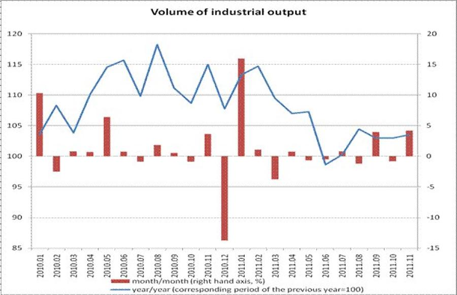 In Comparison To December, On A Monthly Basis, Industrial Output Rose In Hungary