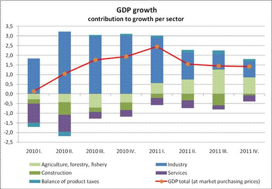 GDP Data: Hungary In Line With Expectations And More Dynamic Than The EU Average