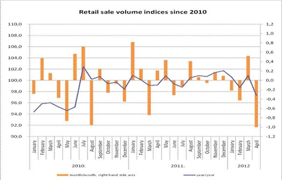 After The Significant Expansion In March The Volume Of Retail Sales Declined In April