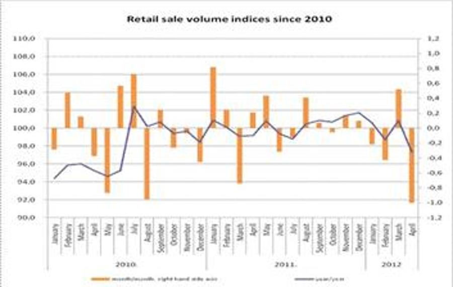 Retails Sales Down 3% In Hungary So Far This Year