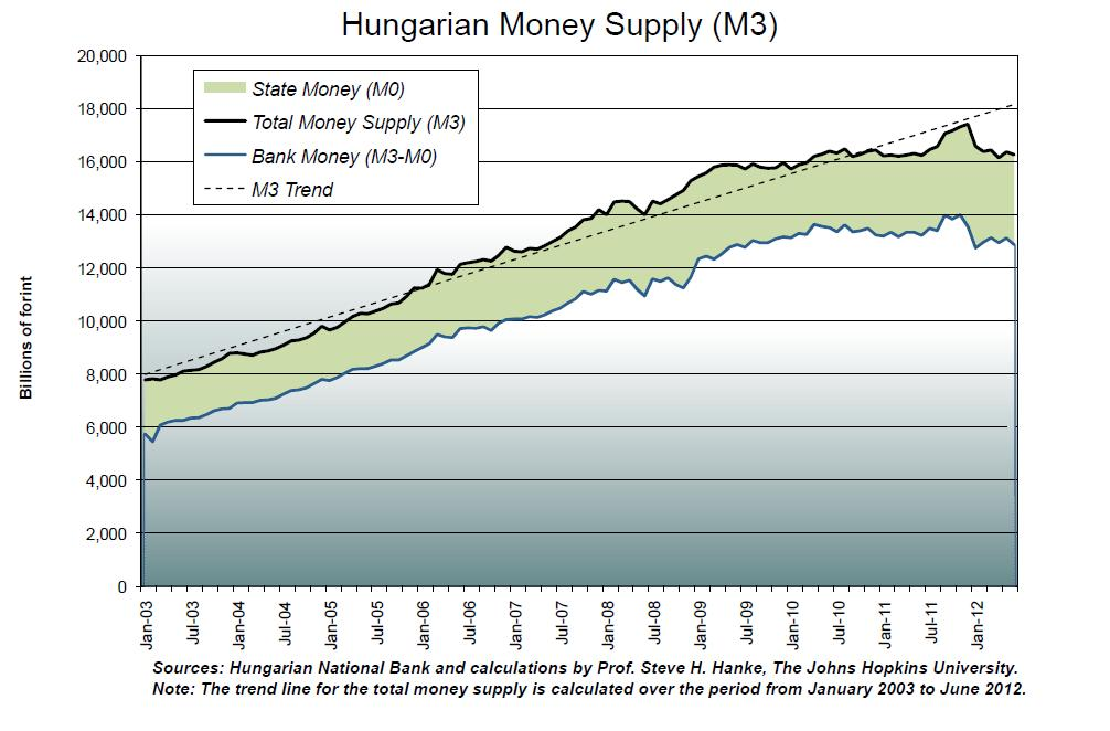 Xpat Opinion: Slumping Money Supply (Not Austerity) Plunges Hungary Into Recession