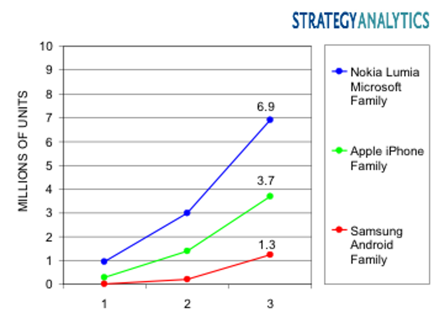 Strategy Analytics Defends Nokia's Lumia Range, Notes Faster Growth Than The iPhone And Samsung