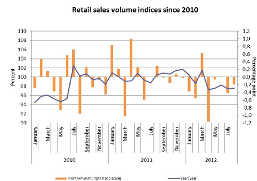 Improving Retail Sales Numbers In Hungary In August 2012