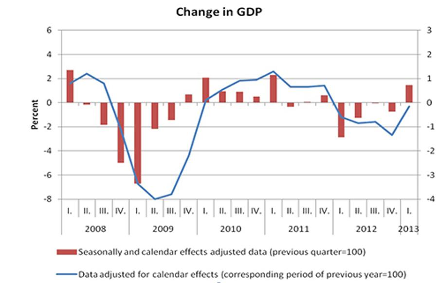 Out Of Technical Recession: Hungary's GDP Grew By 0.7 In The First Quarter
