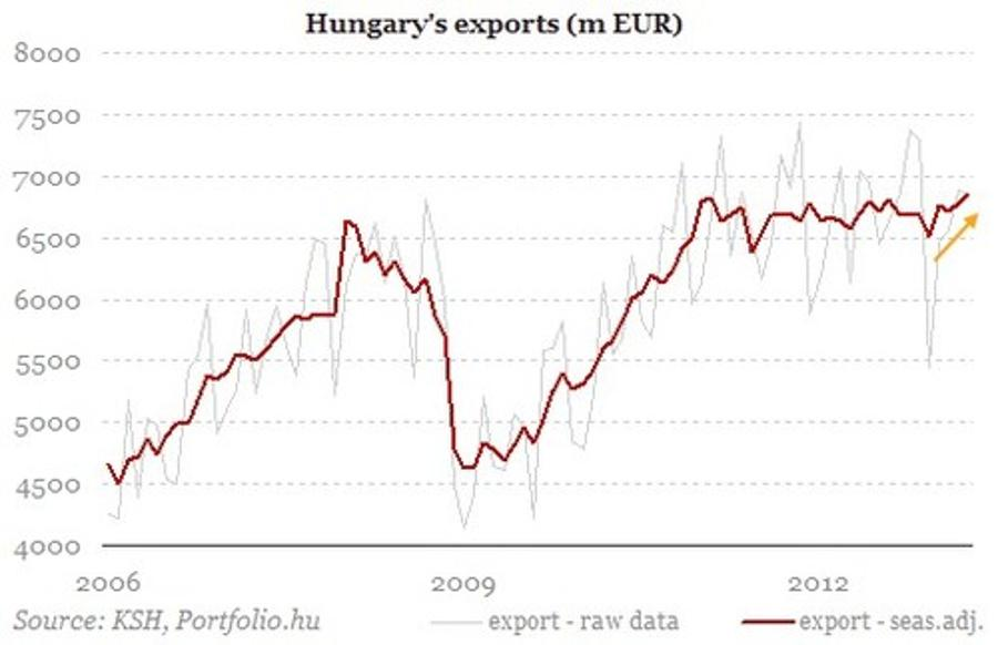 Xpat Opinion: More Signs Of A Recovering Economy In Hungary
