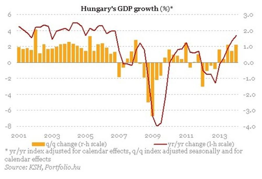 Xpat Opinion: Hungary Boasts Biggest GDP Growth In Eight Years
