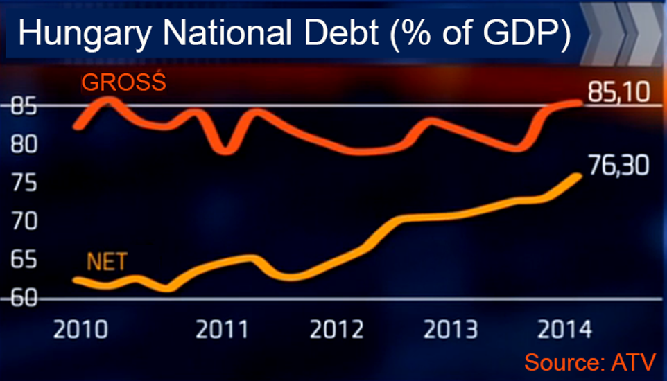 Hungary National Debt Reaches 85% Of GDP