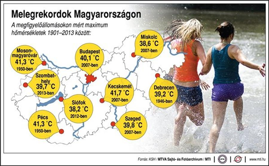 Hungary Faces Tropical Heat
