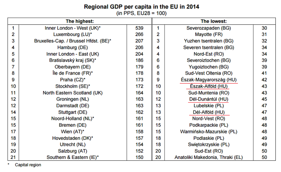 Four Hungarian Regions Among EU 's Poorest