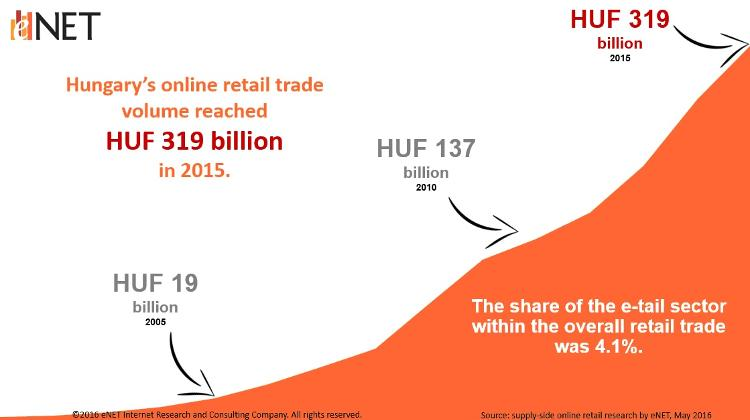 Hungarian E-Commerce Turnover Grows Further In 2015