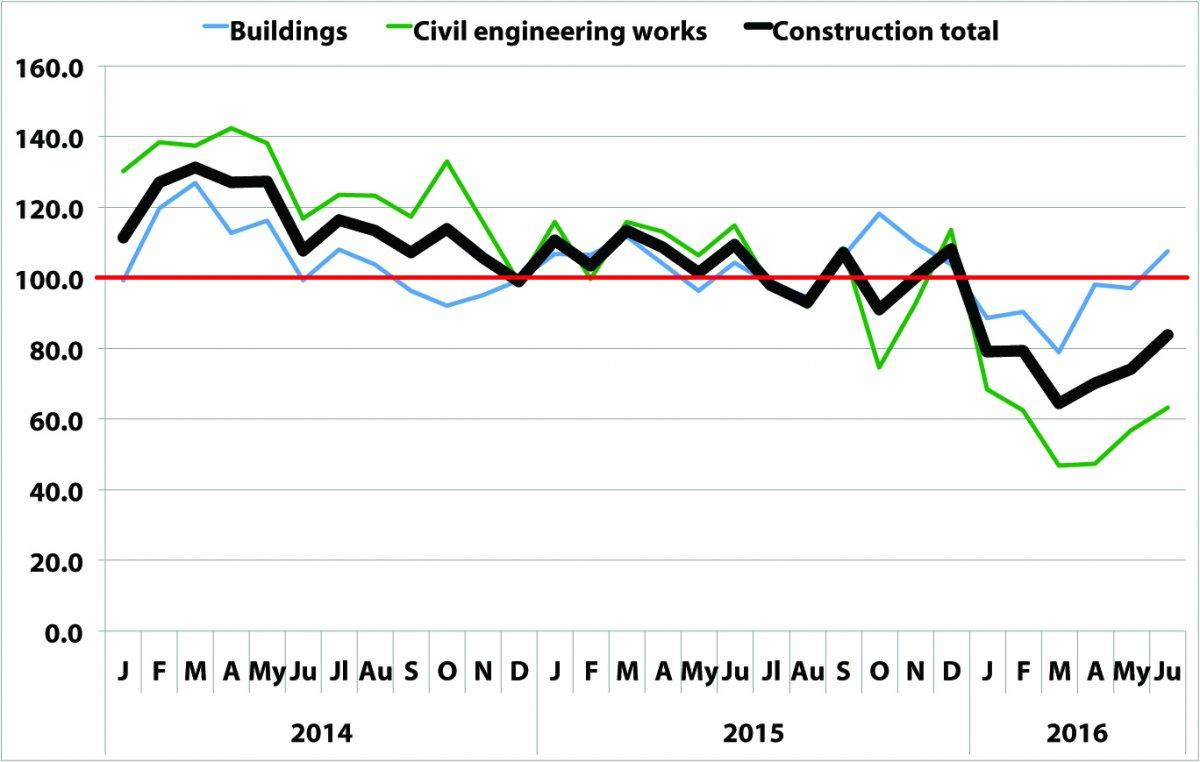 Analysts Say Construction Turnaround Comes Next Year