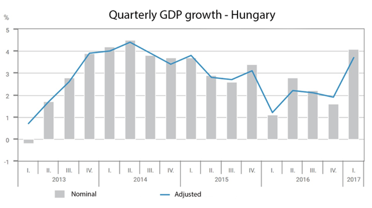 Hungary Reports Adjusted First Quarter GDP Growth Of 3.7%
